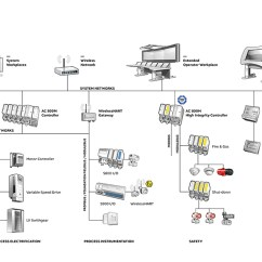How To Draw A System Architecture Diagram Phone Jack Abb 800xa Dcs Distributed Control S Extended Automation Provides The Functionality Of These Systems Built In This Reduces Total Cost Ownership And Creates