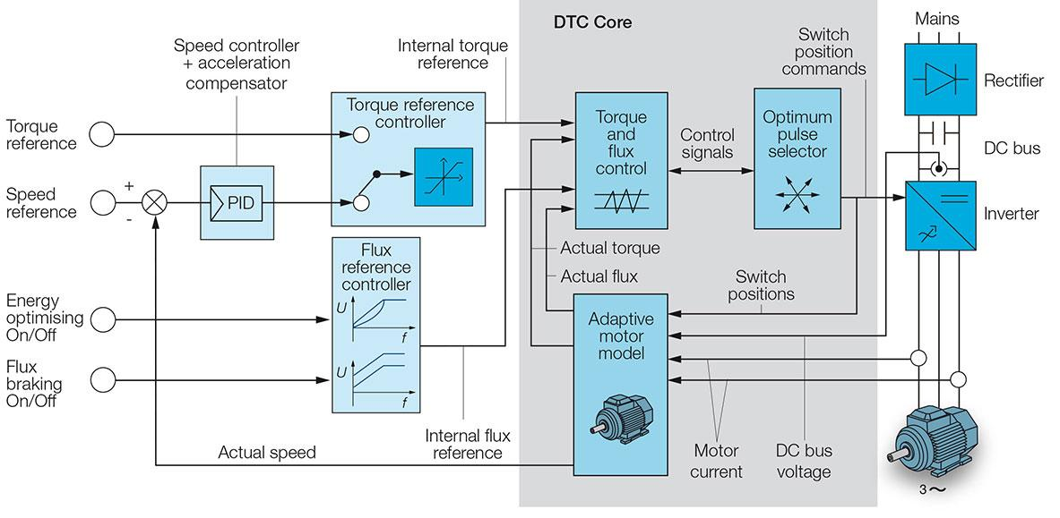 control wiring diagram of vfd switchboard dtc - abb drives