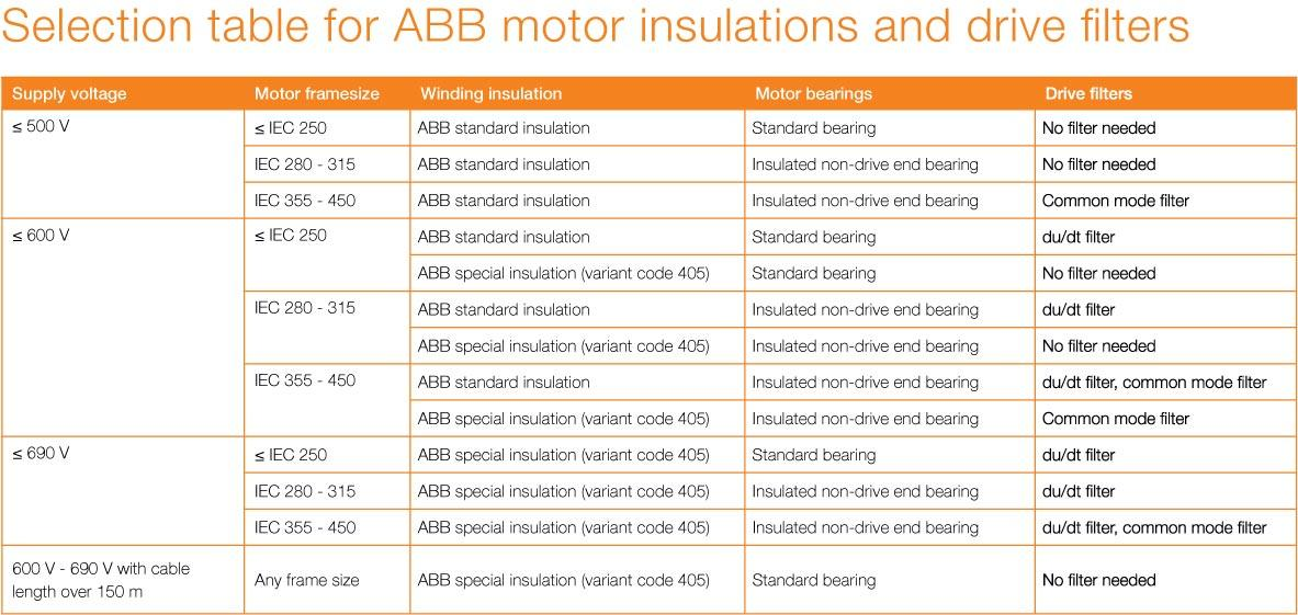 Limiting the load on motor to pr event loads that cause higher heating also effects of variable speed drives motors abb rh new