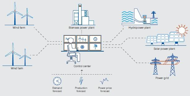 Optimizing a virtual power plant  In Control 02 2014 (In Control) | ABB