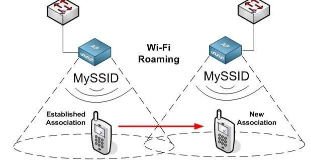Fix WiFi Roaming Issues on the Galaxy S III I9300