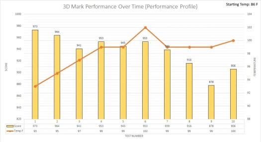 3d mark performance