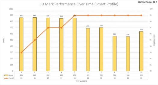 3d mark smart