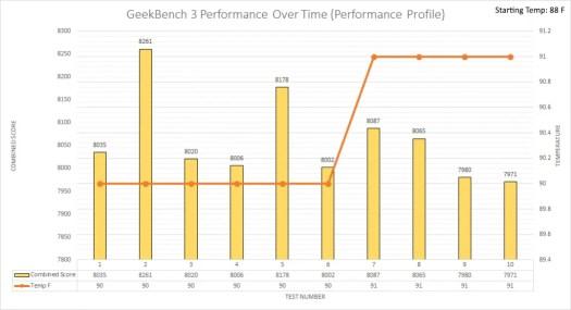 geekbench 3 performance