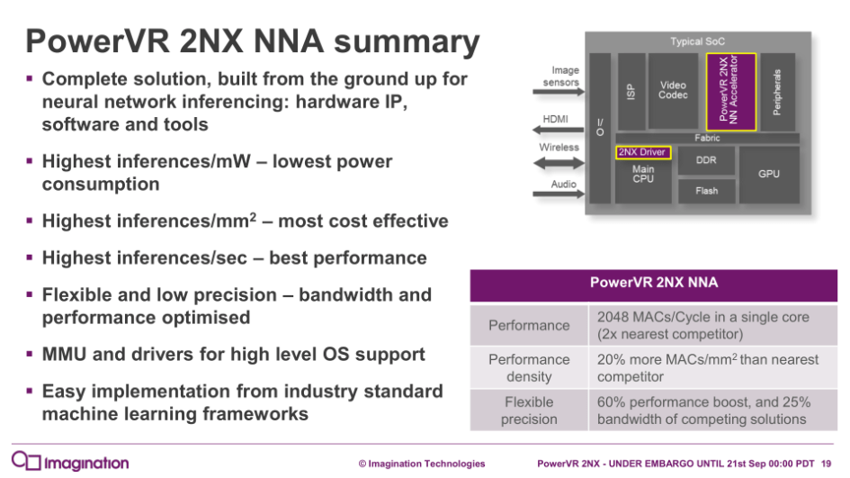 PowerVR Series 2NX Neural Network Accelerator