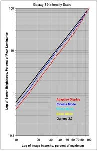 galaxy s9 intensity scale