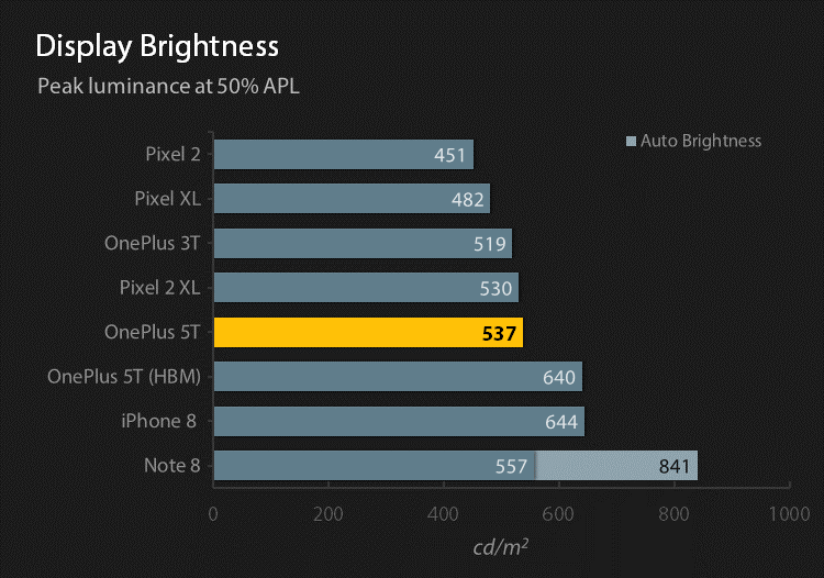 Reference display brightness chart at 50% APL