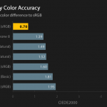 Reference display color accuracy chart for sRGB profiles