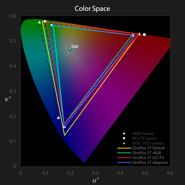 OnePlus 5T colorspace chart