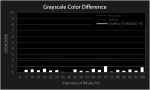 OnePlus 5T grayscale color difference for sRGB/DCI-P3 profile chart
