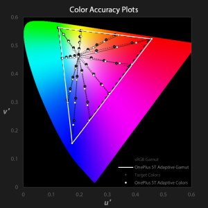 OnePlus 5T color accuracy plots for Adaptive profile