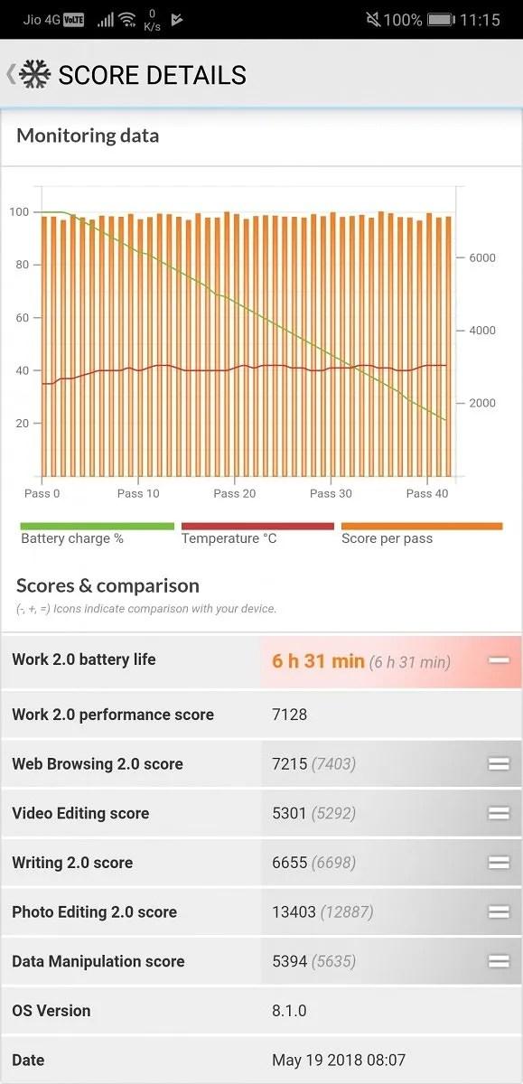 Huawei P20 Pro PCMark Work 2.0 Battery Life Benchmark