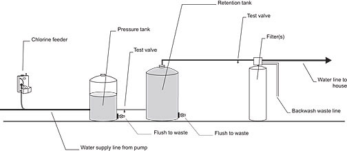 Removing Hydrogen Sulphide Gas from Water