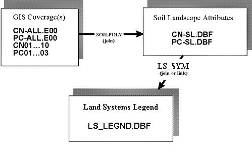 CAESA Land Systems User's Manual