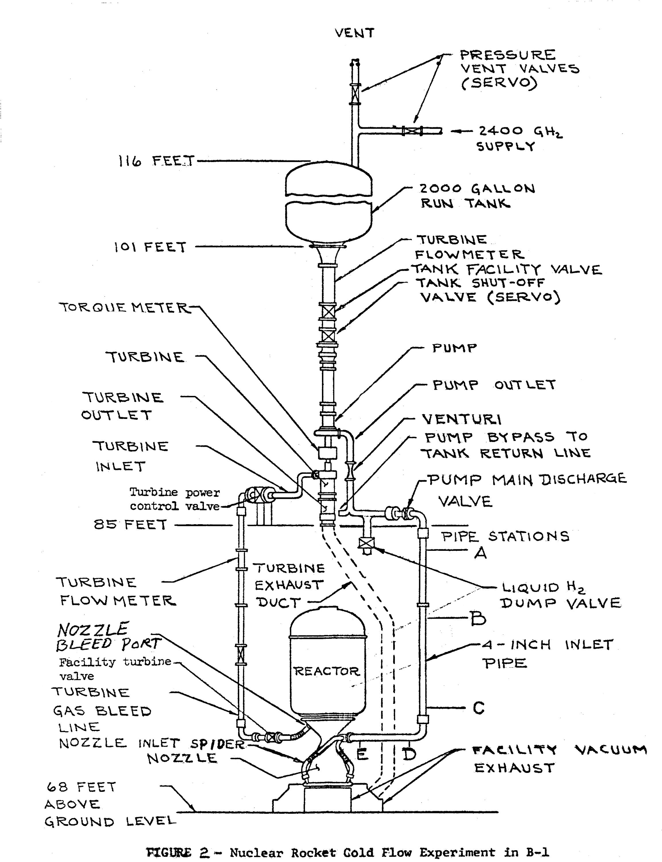 Nuclear Rockets
