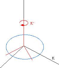 Genesis of General Relativity 7