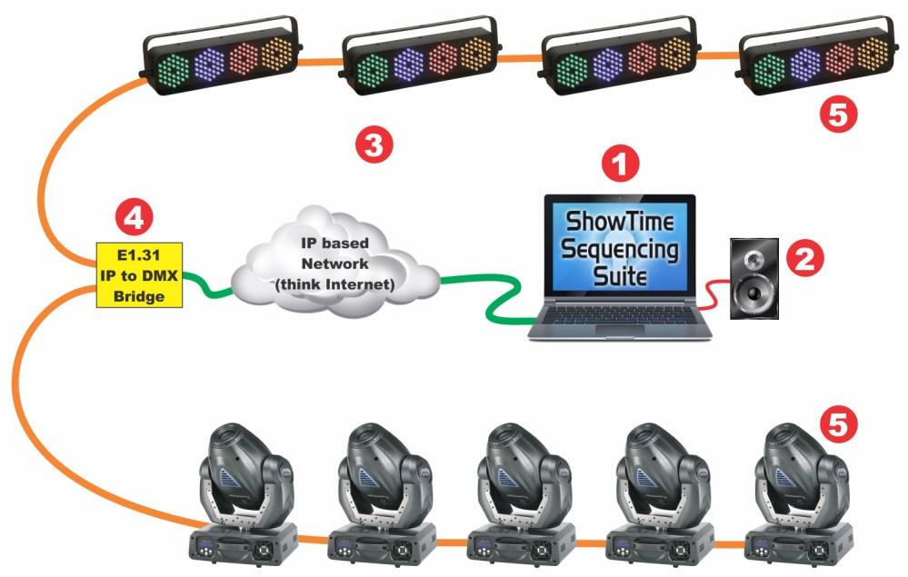 medium resolution of basic layout showing connection to e1 31 based dmx 512 bridge