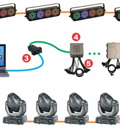 how to wire a dmx jack wiring diagrams dj lights dmx 512 control is built in [ 1499 x 884 Pixel ]