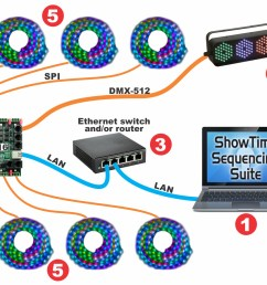 basic layout with lor pixcon16 smart pixel controller using e1 31 network [ 1500 x 893 Pixel ]
