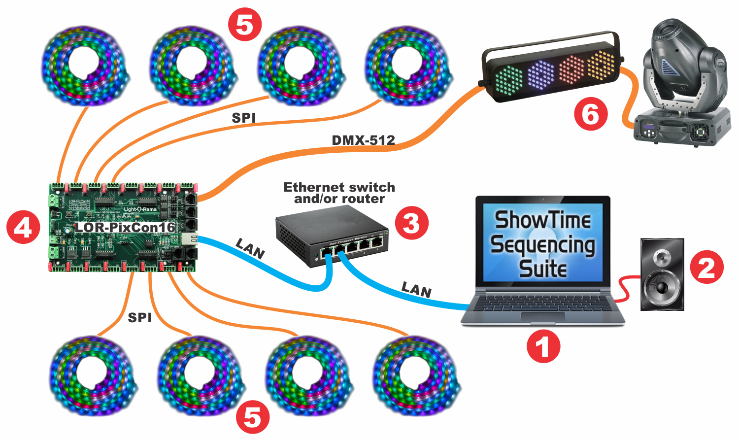 hight resolution of basic layout with lor pixcon16 smart pixel controller using e1 31 network