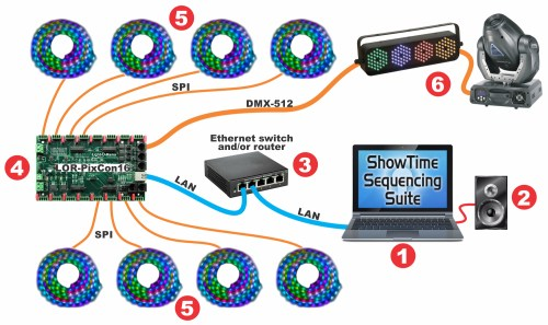 small resolution of basic layout with lor pixcon16 smart pixel controller using e1 31 network