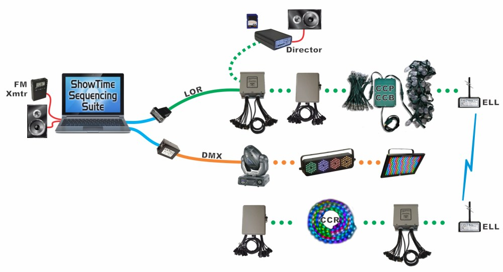 medium resolution of basic layout showing basic layout showing different lor and dmx 512 data networkslor and dmx