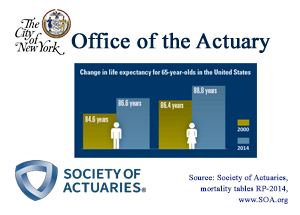 The New York City Office Of Actuary Nycoa Is Serving On A Committee Charged With Studying Mortality In Public Pension Plans