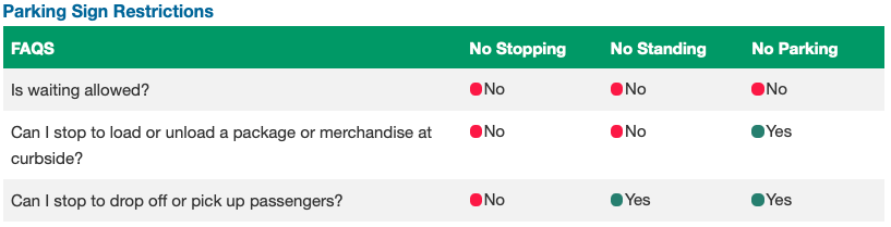 Chart listing no stopping, no standing and no parking restrictions