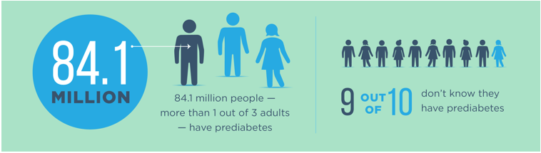Image result for the national diabetes prevention program