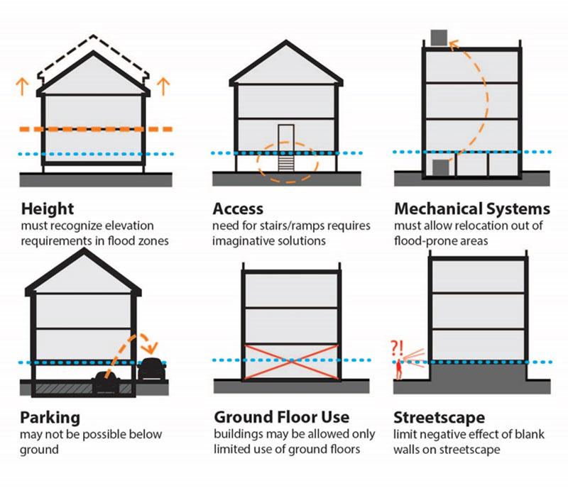 Ibc Floor Elevation Change : Orla studios guide to flood resilient design