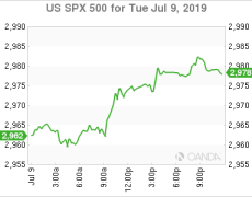 Risk-off as markets await Powell; Oil, Gold, Bitcoin