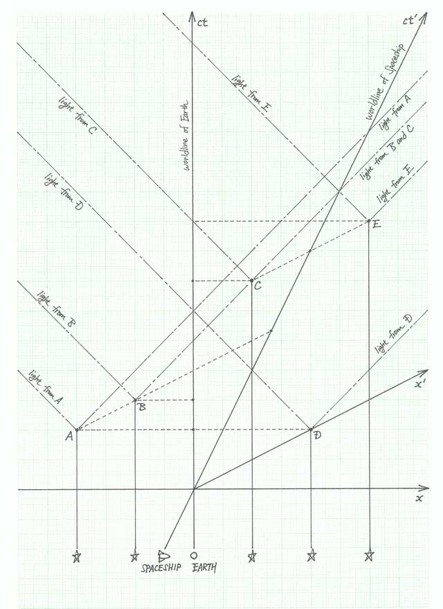 Special Relativity Practice Problem 17