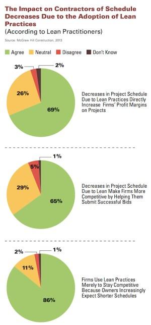 impact on contractors schedule