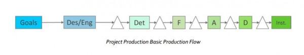 CornerCube White Paper Basic Production Flow