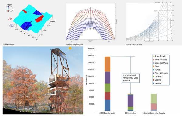 Wind, solar, and psychrometric analysis ,  Image Courtesy © Mithun