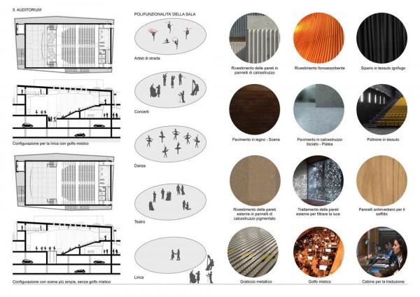 Materials diagram, Image Courtesy © 3TI PROGETTI + 3TI_LAB