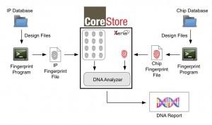 Fingerprint Ecosystem