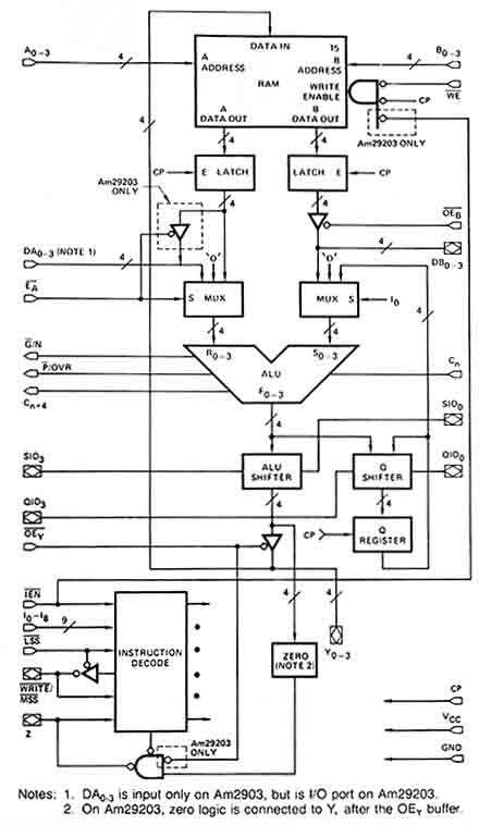 AM2901 DATASHEET PDF