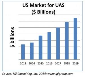 UAS_USmarket