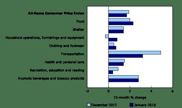 CPI Inflation Phoenix