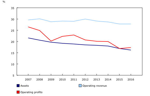 The Daily — Foreign control in the Canadian economy, 2016