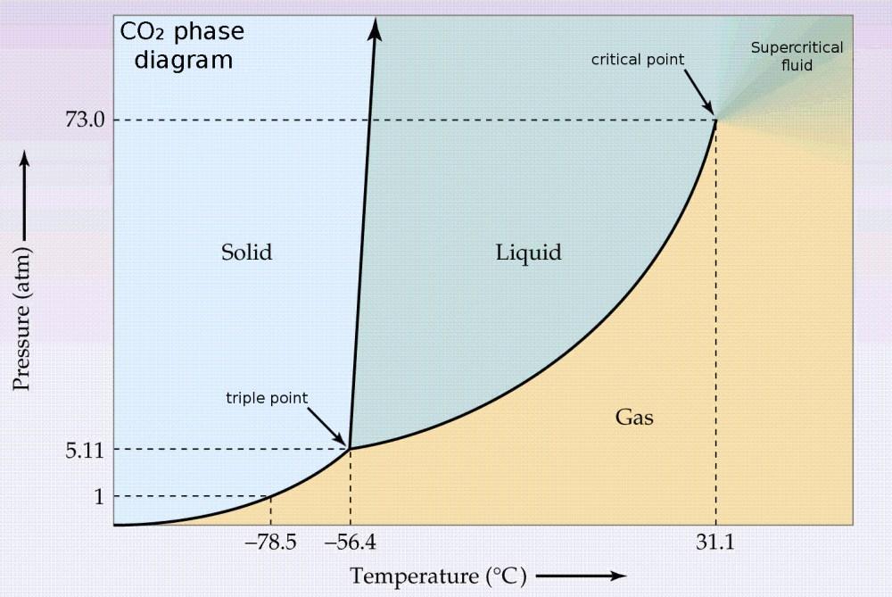 medium resolution of co2 phase diagram jpg