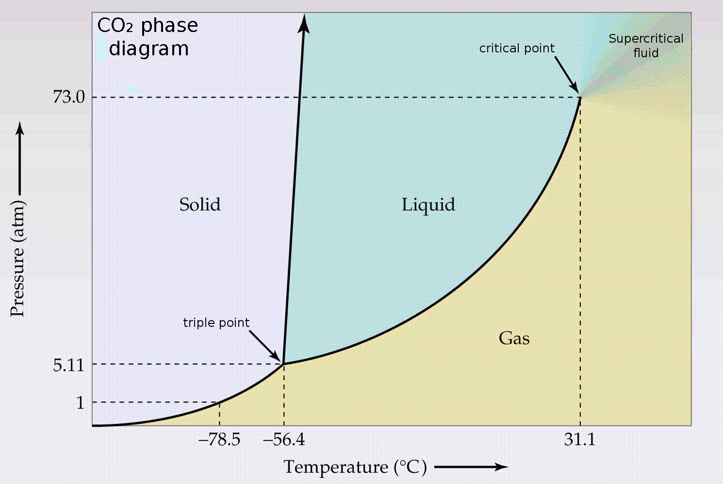 hight resolution of co2 phase diagram jpg