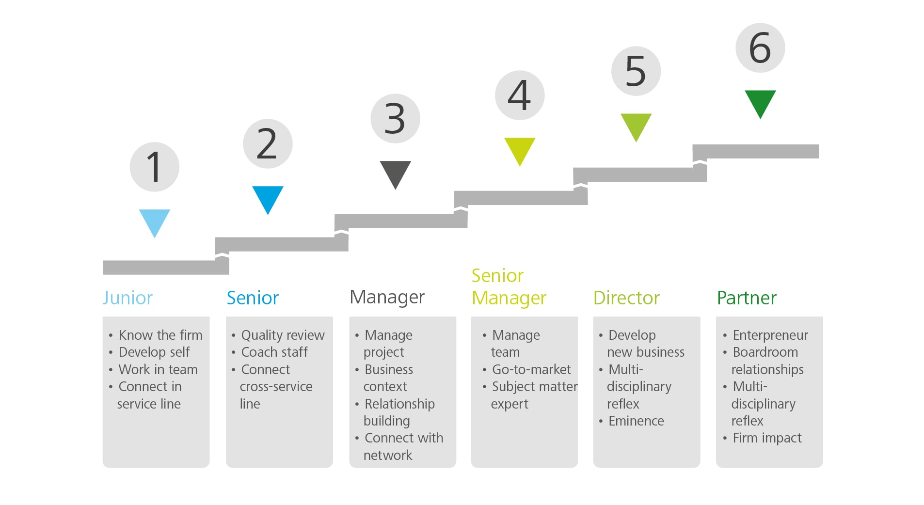 Finance Careers Path
