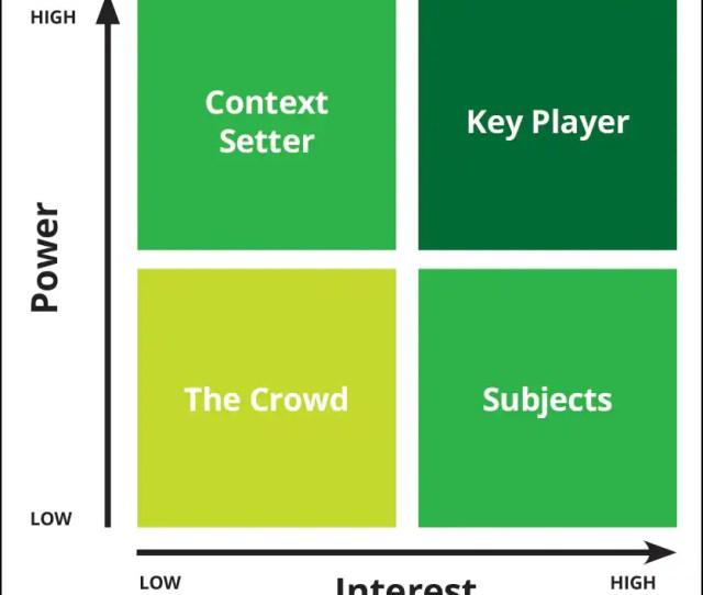 Stakeholder Power Interest Grid