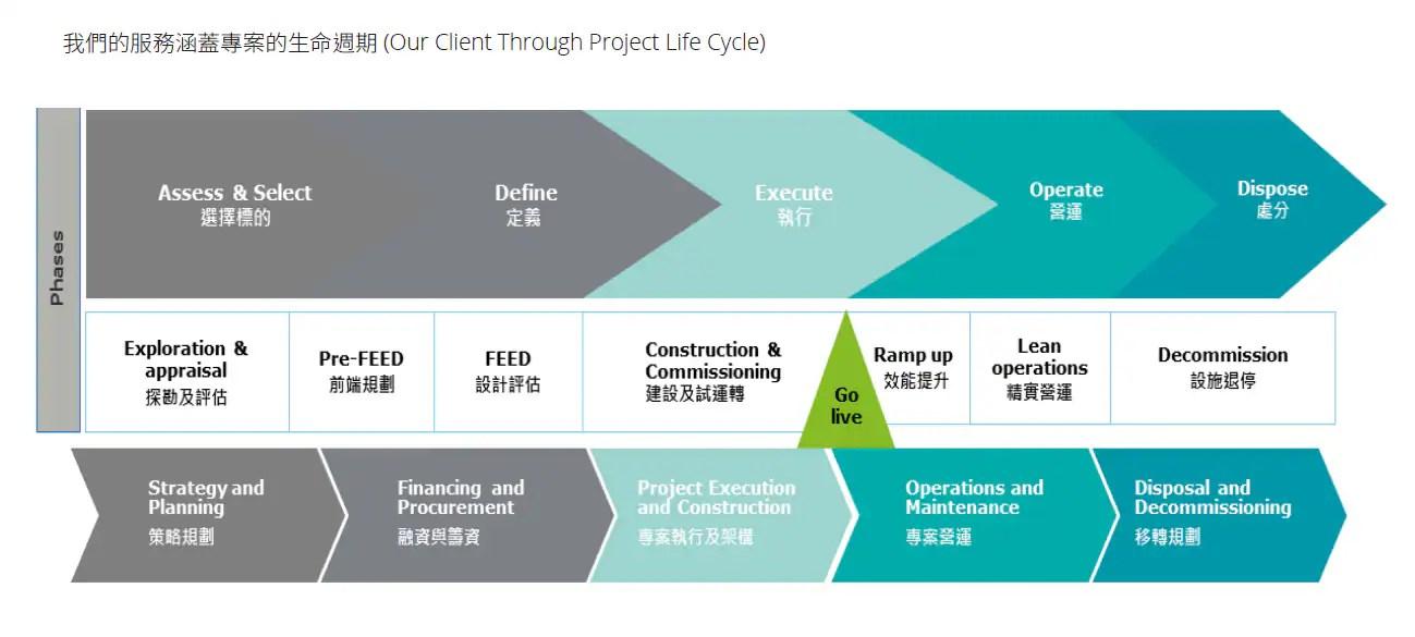 能源及資源產業專案顧問服務 | 勤業眾信 | 財務顧問服務