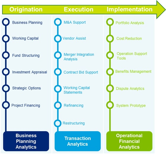 Business Modelling | Deloitte UK