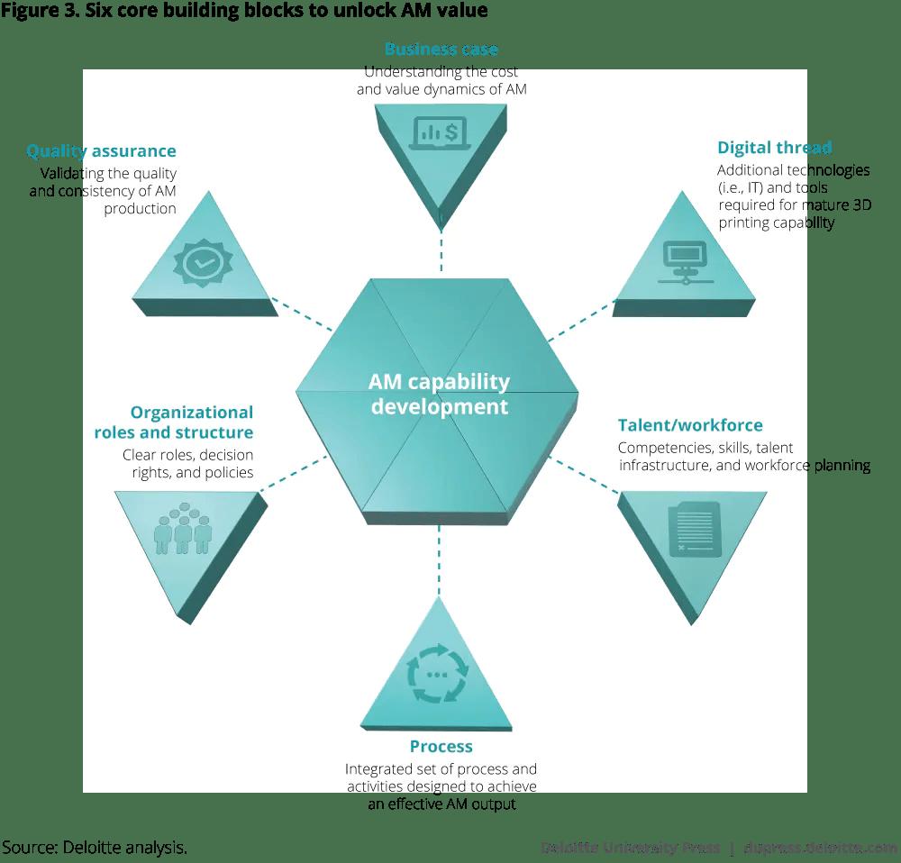 hight resolution of six core building blocks to unlock am value