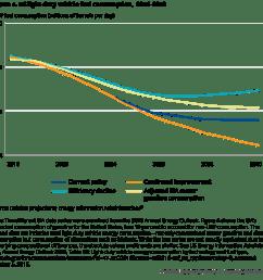 us light duty vehicle fuel consumption 2016 2040 [ 1000 x 998 Pixel ]