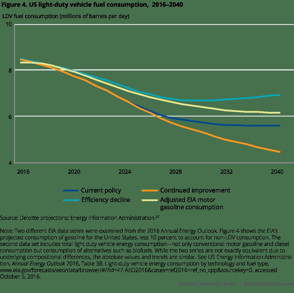 medium resolution of us light duty vehicle fuel consumption 2016 2040